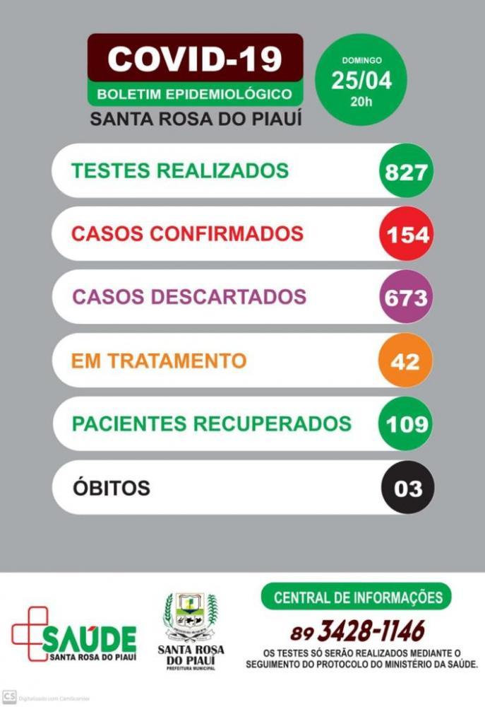 Em virtude de um óbito ocorrido após às 18 horas, a Secretaria Saúde emite o segundo boletim neste domingo (25) em Santa Rosa do Piauí
