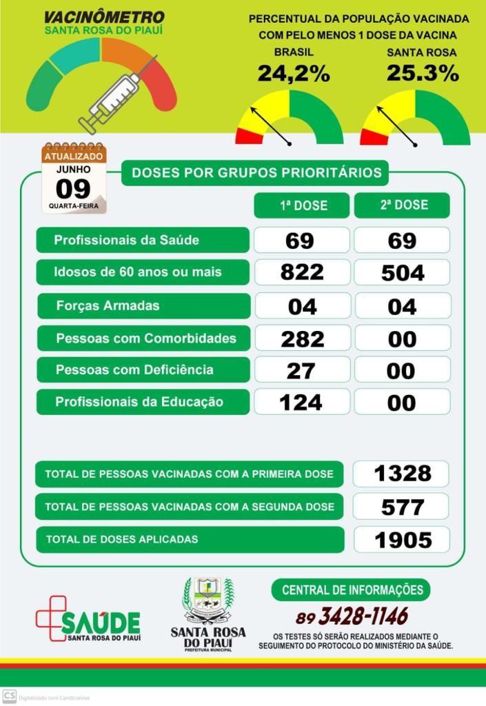 Santa Rosa do Piauí zera casos ativos de Covid-19