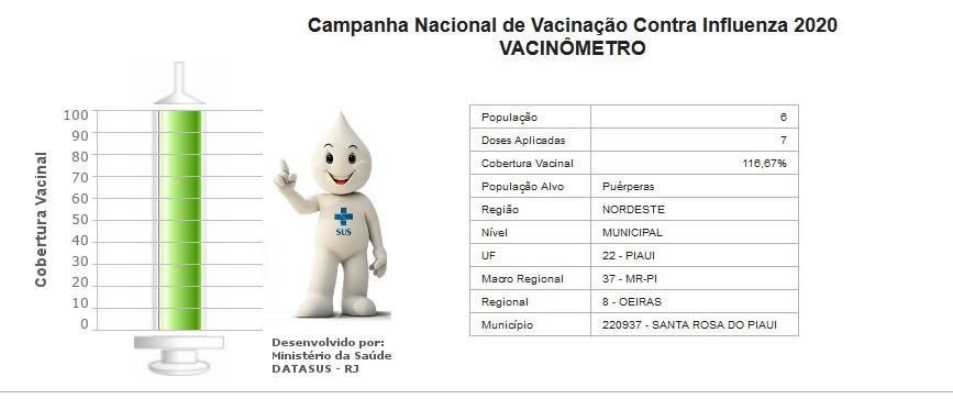 Campanha de imunização contra a gripe: 88% da população já foi vacinada em Santa Rosa do Piauí