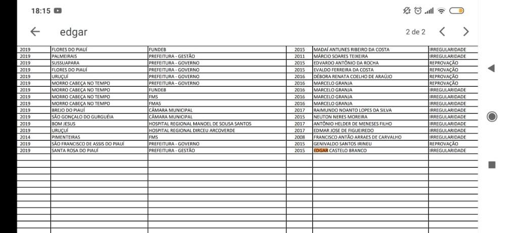 Segundo o TCE, o ex-prefeito Edgar Castelo Branco está na lista de políticos inelegíveis no Piauí